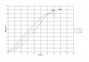 垂直引張試験グラフデータ